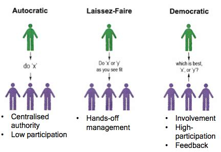 Democratic leadership style essays png 432x297